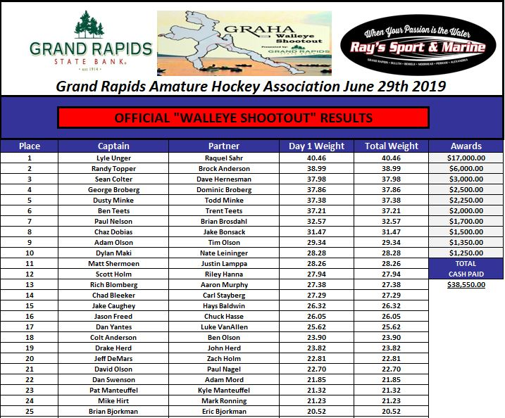 2019 GRAHA Walleye Shootout Results - Click for full results